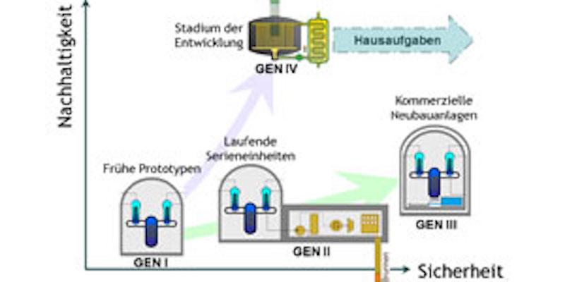 Neue Generationen von Kernreaktoren